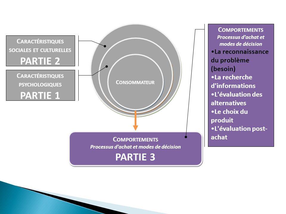 La règle additive pondérée : le consommateur prend également en compte l importance relative des attributs (moyenne pondérée) cf.
