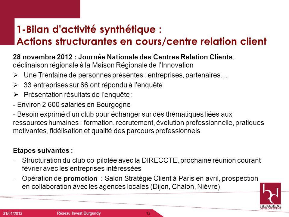 1-Bilan d'activité synthétique : Actions structurantes en cours/centre relation client 31/01/2013 Réseau Invest Burgundy 13 28 novembre 2012 : Journée