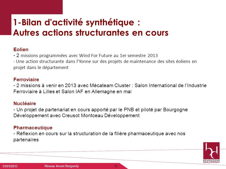 1-Bilan d'activité synthétique : Autres actions structurantes en cours 31/01/2013 Réseau Invest Burgundy 15 Eolien - 2 missions programmées avec Wind
