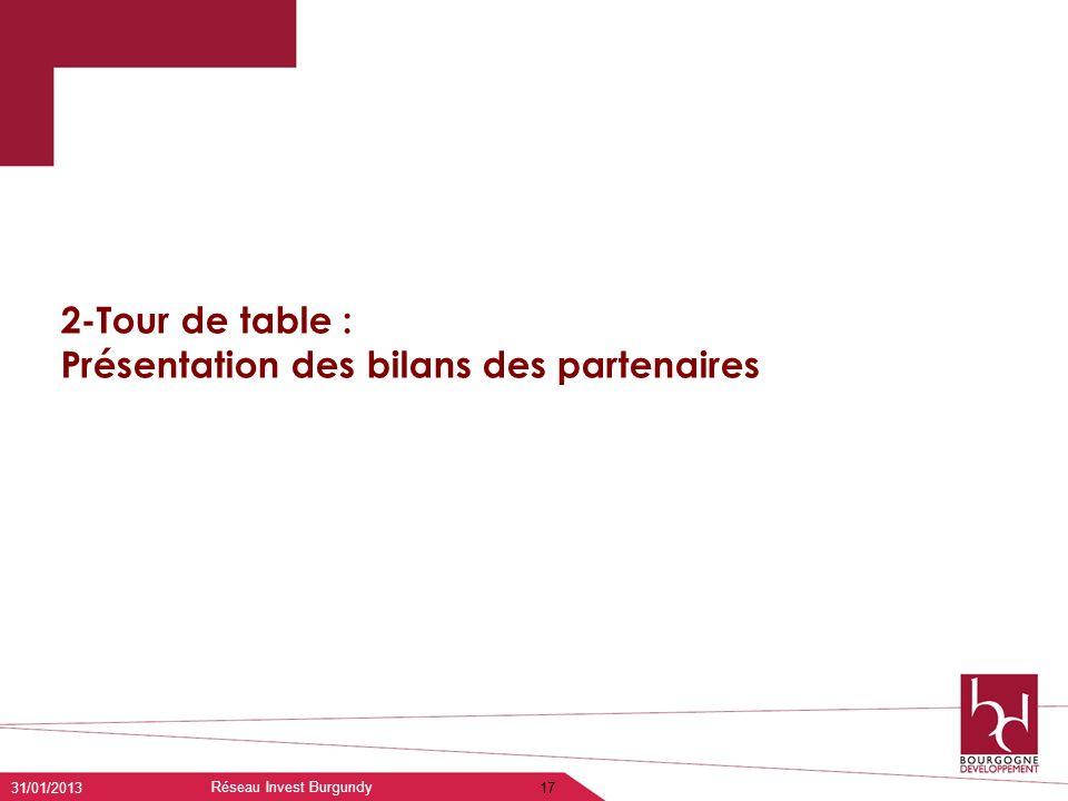 2-Tour de table : Présentation des bilans des partenaires 31/01/2013 Réseau Invest Burgundy 17