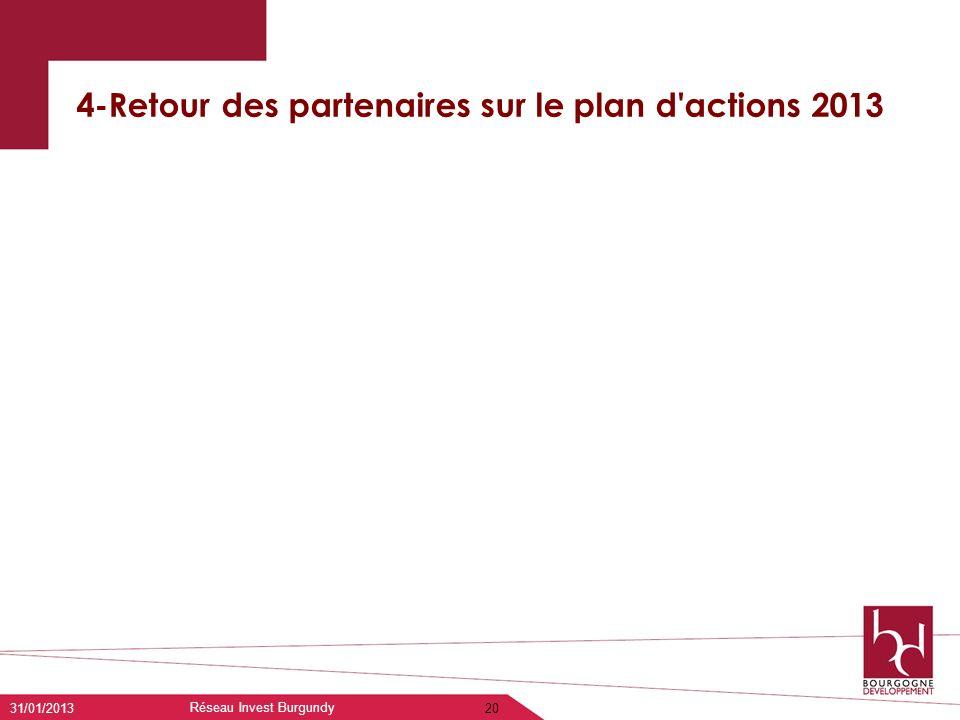 4-Retour des partenaires sur le plan d'actions 2013 31/01/2013 Réseau Invest Burgundy 20