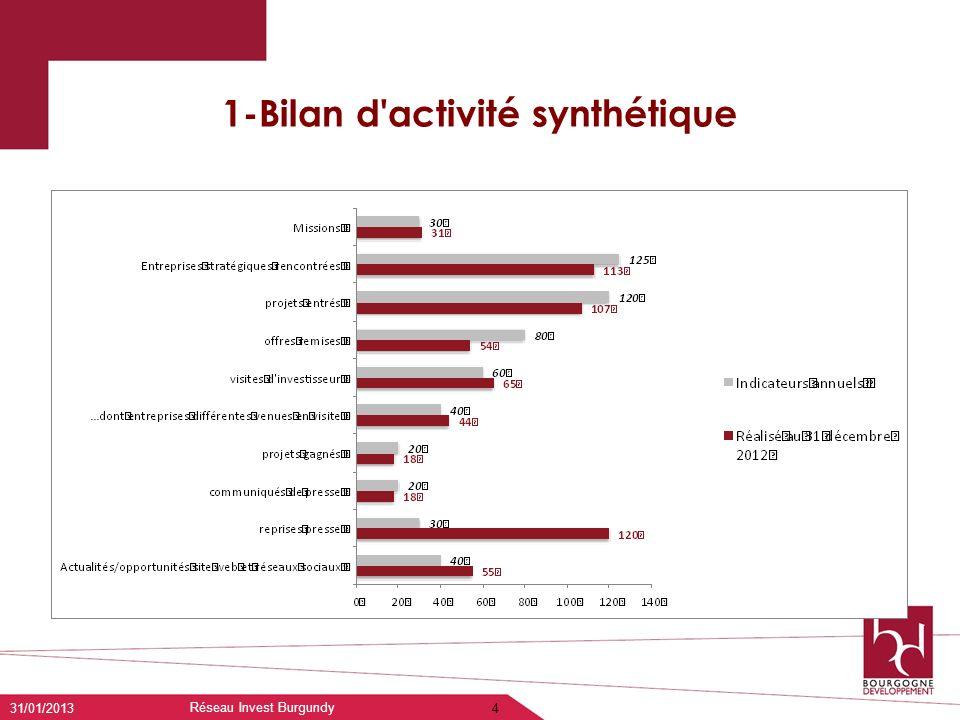 1-Bilan d'activité synthétique 31/01/2013 Réseau Invest Burgundy 4