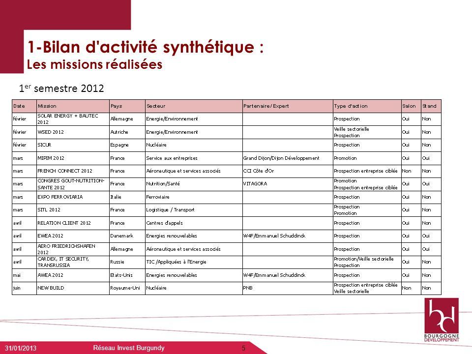 1-Bilan d'activité synthétique : Les missions réalisées 31/01/2013 Réseau Invest Burgundy 5 1 er semestre 2012