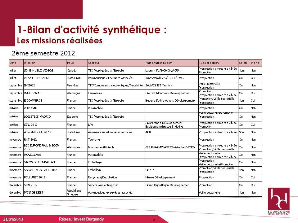 1-Bilan d'activité synthétique : Les missions réalisées 31/01/2013 Réseau Invest Burgundy 6 2ème semestre 2012