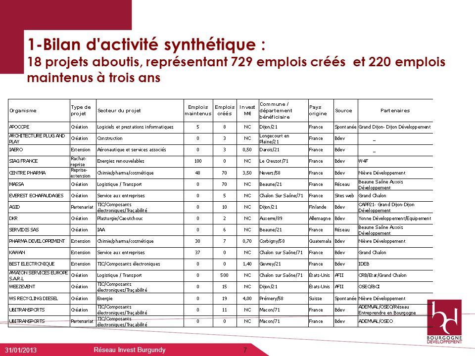 1-Bilan d'activité synthétique : 18 projets aboutis, représentant 729 emplois créés et 220 emplois maintenus à trois ans 31/01/2013 Réseau Invest Burg