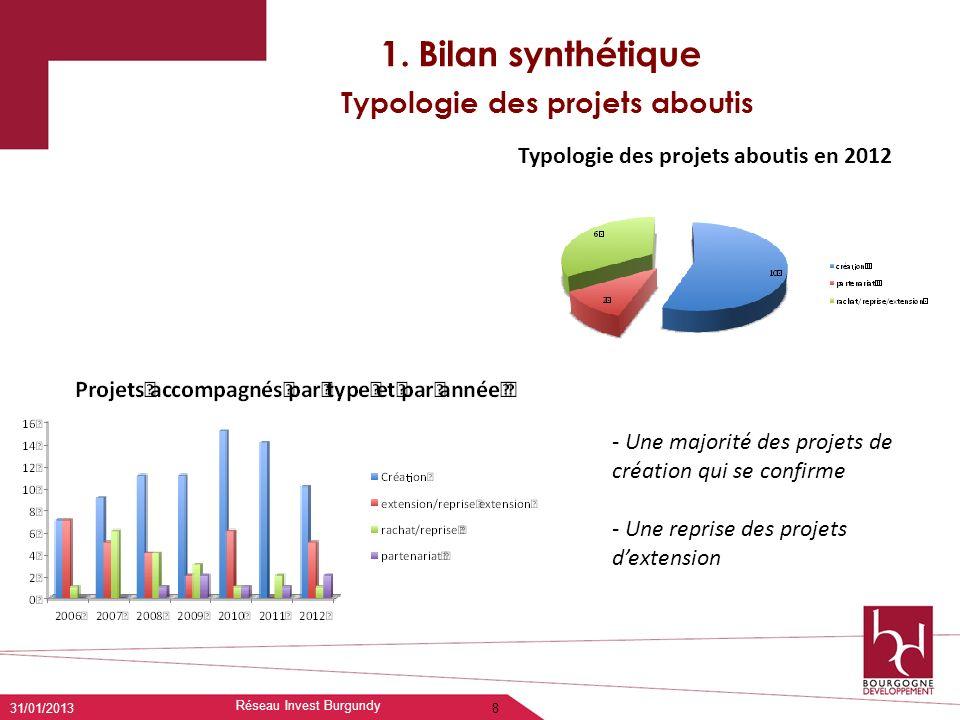 1. Bilan synthétique Typologie des projets aboutis 8 - Une majorité des projets de création qui se confirme - Une reprise des projets dextension Typol