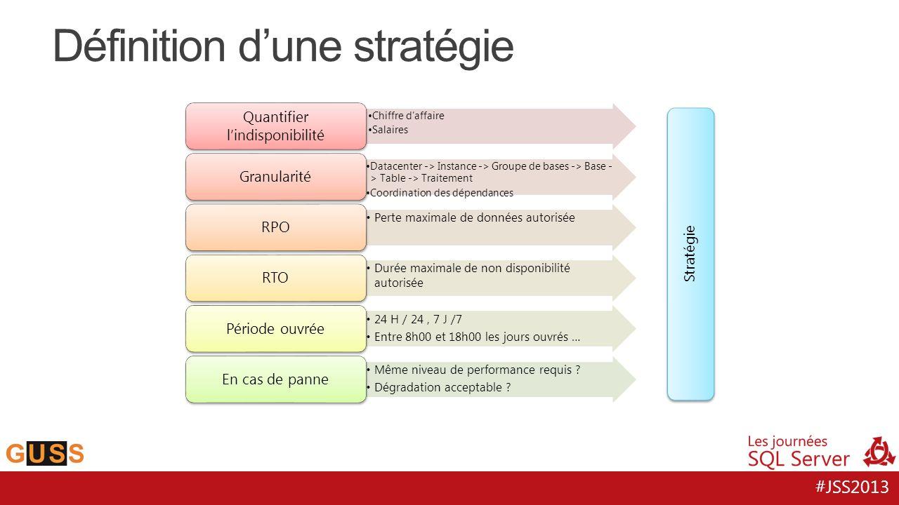 #JSS2013 Définition dune stratégie Chiffre daffaire Salaires Quantifier lindisponibilité Datacenter -> Instance -> Groupe de bases -> Base - > Table -