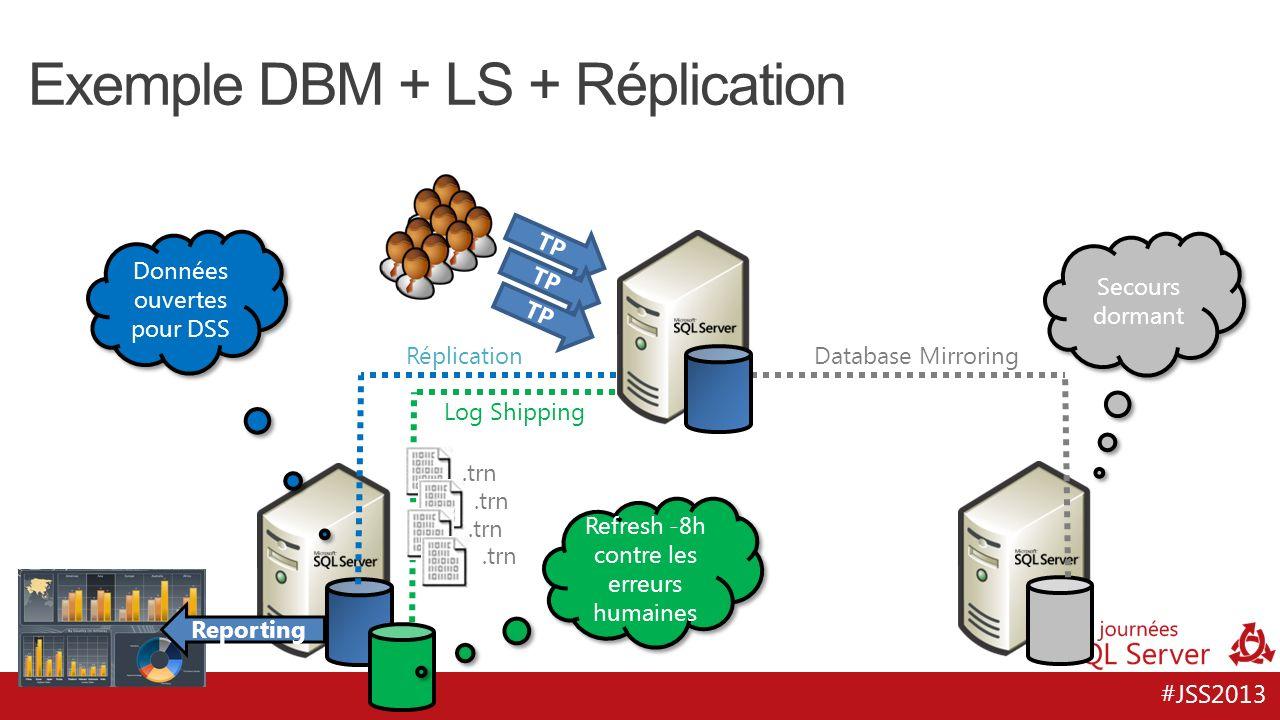 #JSS2013 Exemple DBM + LS + Réplication Réplication Log Shipping Database Mirroring TP Reporting TP Secours dormant Données ouvertes pour DSS Refresh