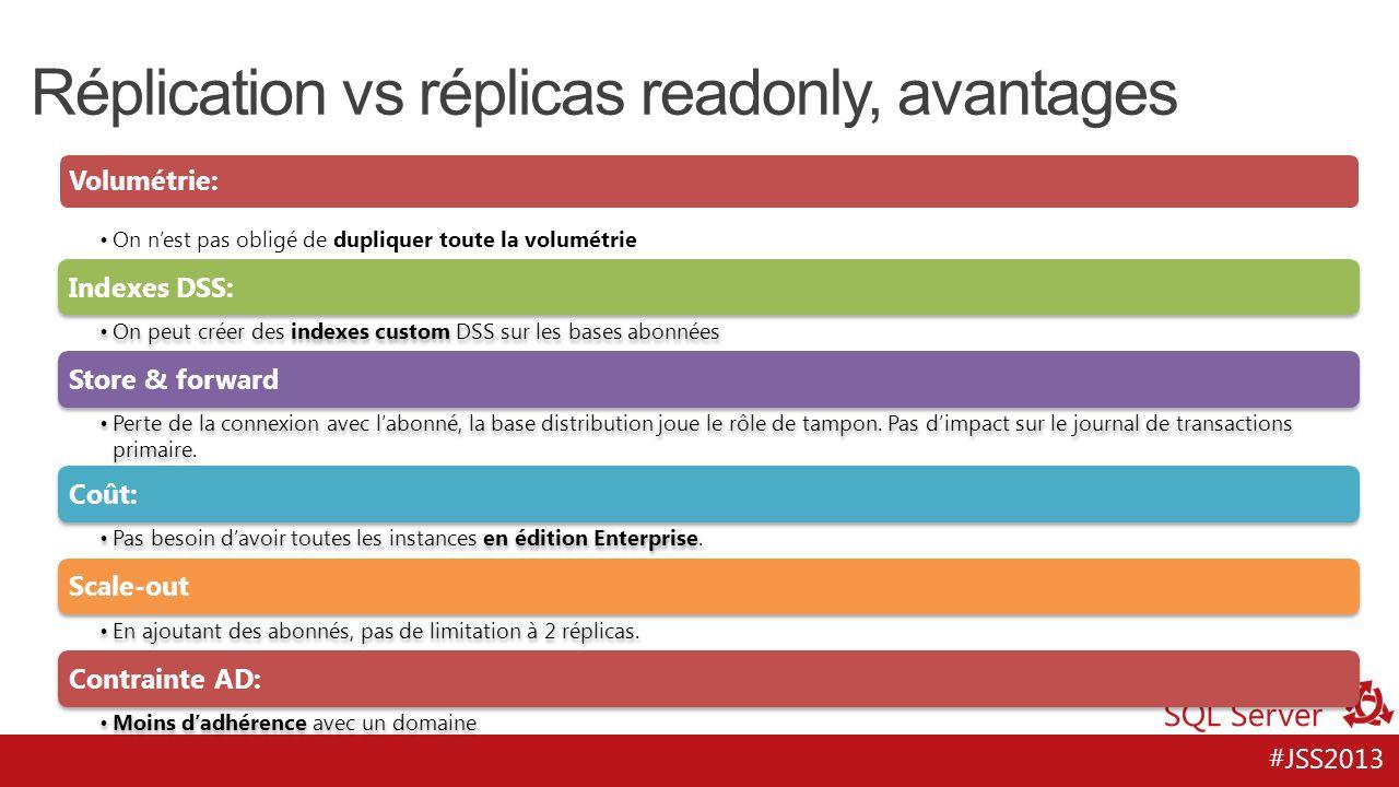 #JSS2013 Réplication vs réplicas readonly, avantages Volumétrie: On nest pas obligé de dupliquer toute la volumétrie Indexes DSS: On peut créer des in