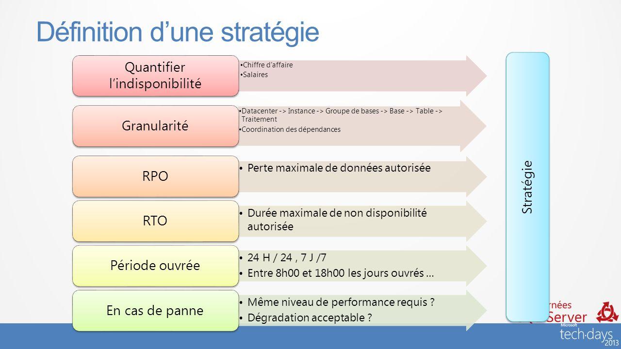 #JSS2013 Définition dune stratégie Chiffre daffaire Salaires Quantifier lindisponibilité Datacenter -> Instance -> Groupe de bases -> Base -> Table ->