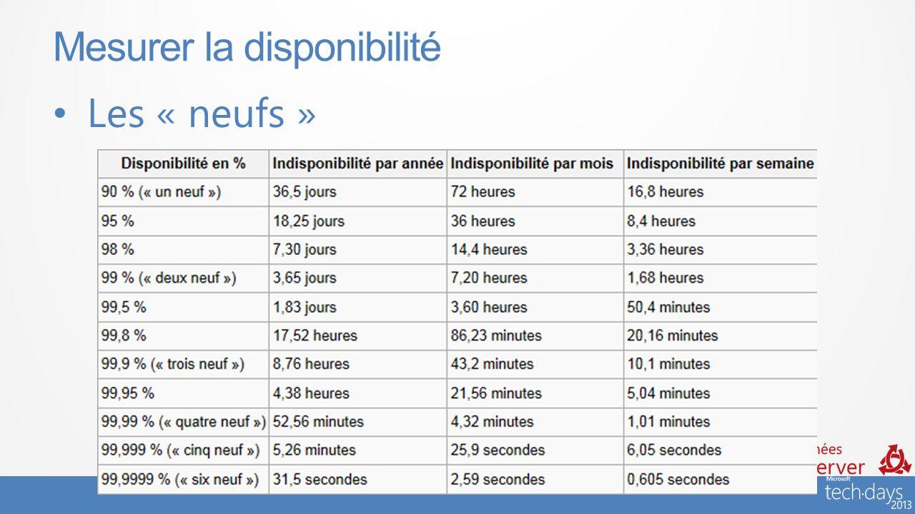#JSS2013 Les « neufs » Mesurer la disponibilité