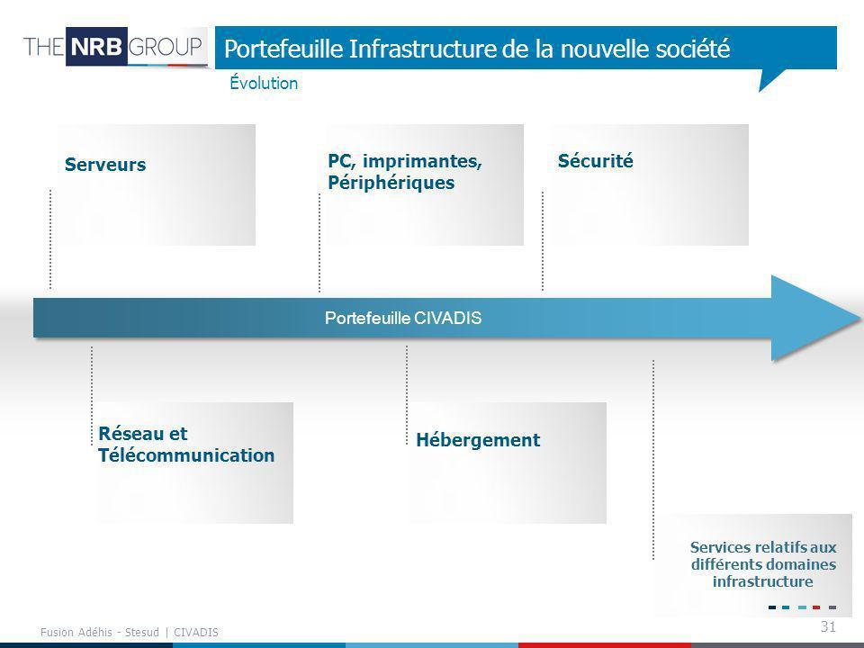 31 Portefeuille Infrastructure de la nouvelle société Évolution Services relatifs aux différents domaines infrastructure Serveurs Fusion Adéhis - Stes