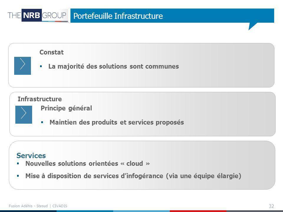 32 Portefeuille Infrastructure Infrastructure Principe général Maintien des produits et services proposés Services Nouvelles solutions orientées « clo
