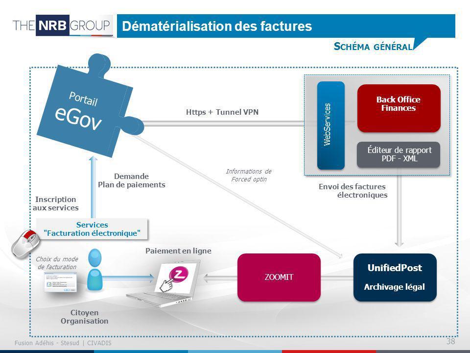 Dématérialisation des factures S CHÉMA GÉNÉRAL 38 Choix du mode de facturation Back Office Finances Éditeur de rapport PDF - XML WebServices Https + T