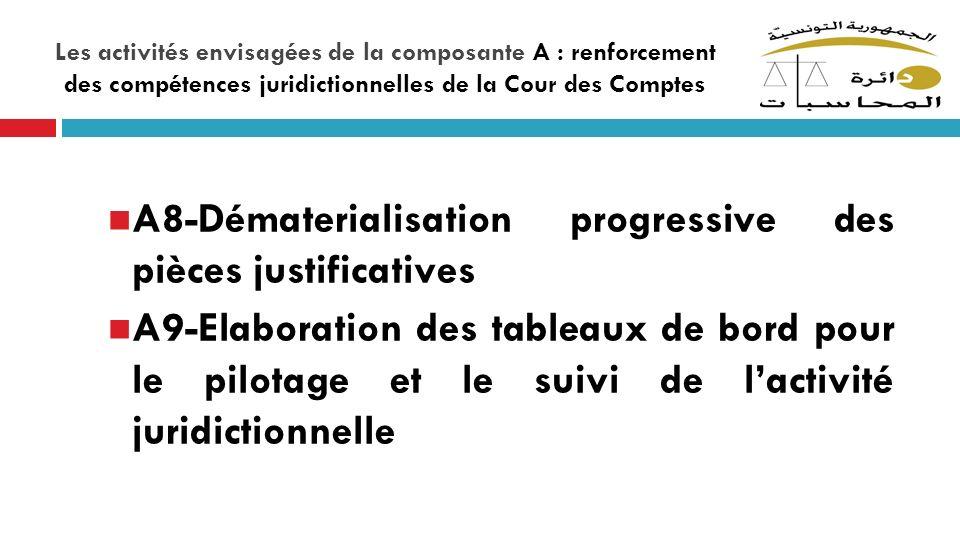 Les activités envisagées de la composante A : renforcement des compétences juridictionnelles de la Cour des Comptes A8-Dématerialisation progressive d