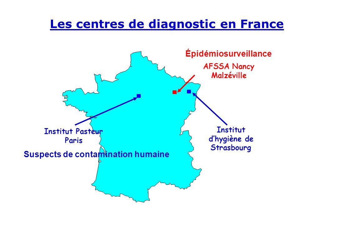 Les centres de diagnostic en France AFSSA Nancy Malzéville Institut dhygiène de Strasbourg Institut Pasteur Paris Suspects de contamination humaine Ép