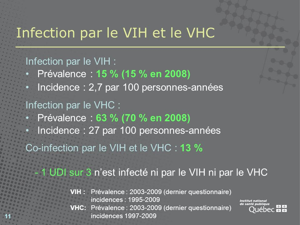 11 Infection par le VIH et le VHC Infection par le VIH : Prévalence : 15 % (15 % en 2008) Incidence : 2,7 par 100 personnes-années Infection par le VHC : Prévalence : 63 % (70 % en 2008) Incidence : 27 par 100 personnes-années Co-infection par le VIH et le VHC : 13 % VIH : Prévalence : 2003-2009 (dernier questionnaire) incidences : 1995-2009 VHC: Prévalence : 2003-2009 (dernier questionnaire) incidences 1997-2009 - 1 UDI sur 3 nest infecté ni par le VIH ni par le VHC