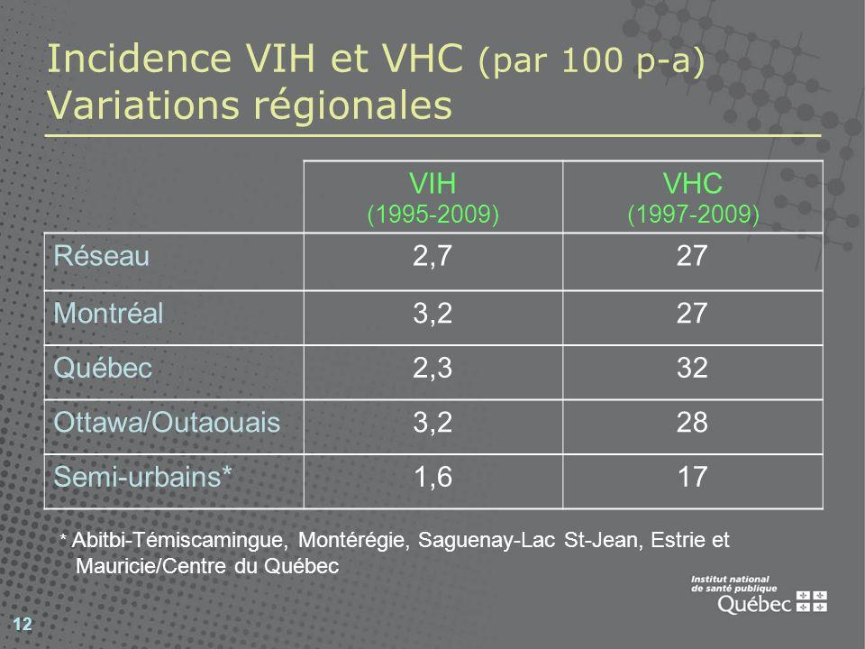 12 Incidence VIH et VHC (par 100 p-a) Variations régionales VIH (1995-2009) VHC (1997-2009) Réseau2,727 Montréal3,227 Québec2,332 Ottawa/Outaouais3,22