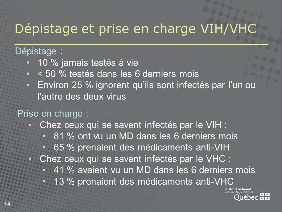 14 Dépistage et prise en charge VIH/VHC Dépistage : 10 % jamais testés à vie < 50 % testés dans les 6 derniers mois Environ 25 % ignorent quils sont i