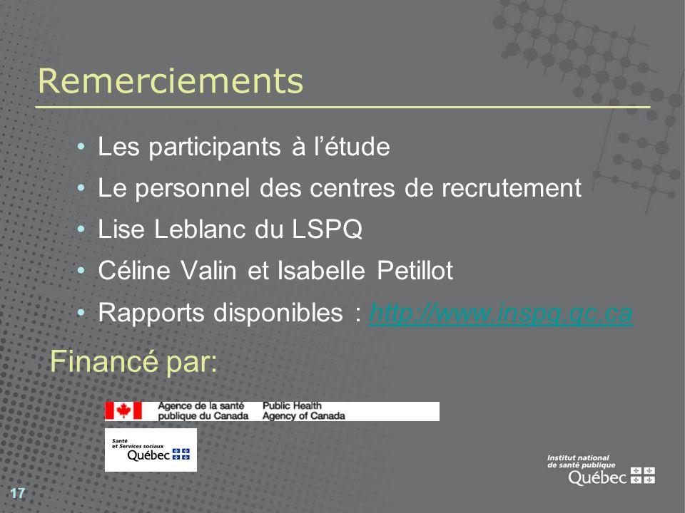 17 Remerciements Les participants à létude Le personnel des centres de recrutement Lise Leblanc du LSPQ Céline Valin et Isabelle Petillot Rapports dis