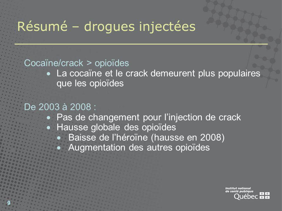 9 Résumé – drogues injectées Cocaïne/crack > opioïdes La cocaïne et le crack demeurent plus populaires que les opioïdes De 2003 à 2008 : Pas de change