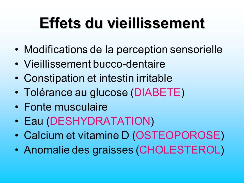 Effets du vieillissement Modifications de la perception sensorielle Vieillissement bucco-dentaire Constipation et intestin irritable Tolérance au glucose (DIABETE) Fonte musculaire Eau (DESHYDRATATION) Calcium et vitamine D (OSTEOPOROSE) Anomalie des graisses (CHOLESTEROL)