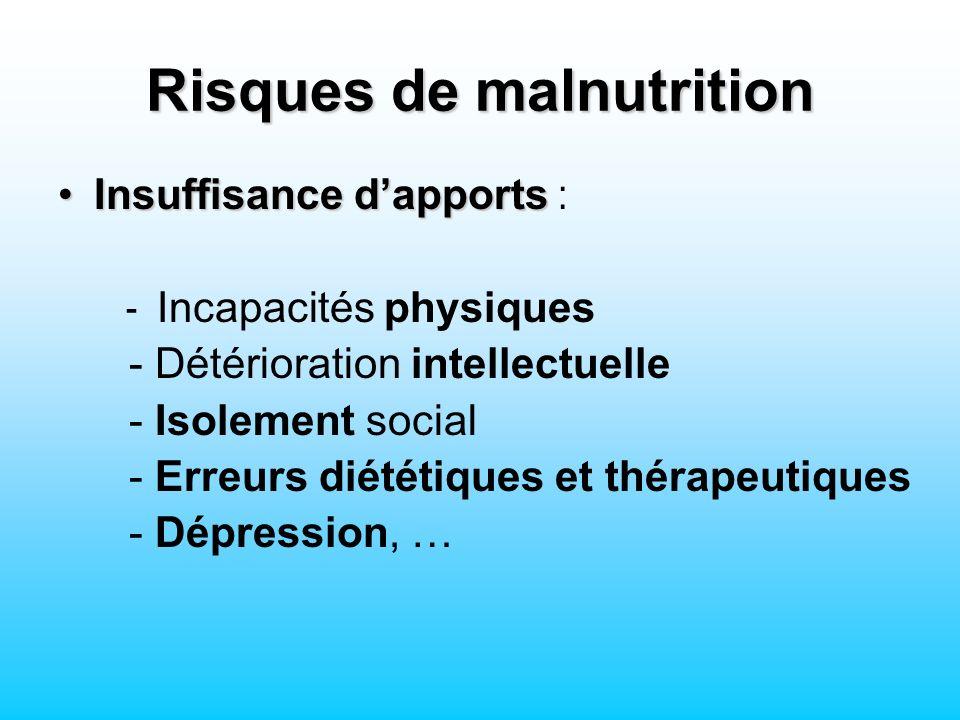 Risques de malnutrition Insuffisance dapportsInsuffisance dapports : - Incapacités physiques - Détérioration intellectuelle - Isolement social - Erreurs diététiques et thérapeutiques - Dépression, …