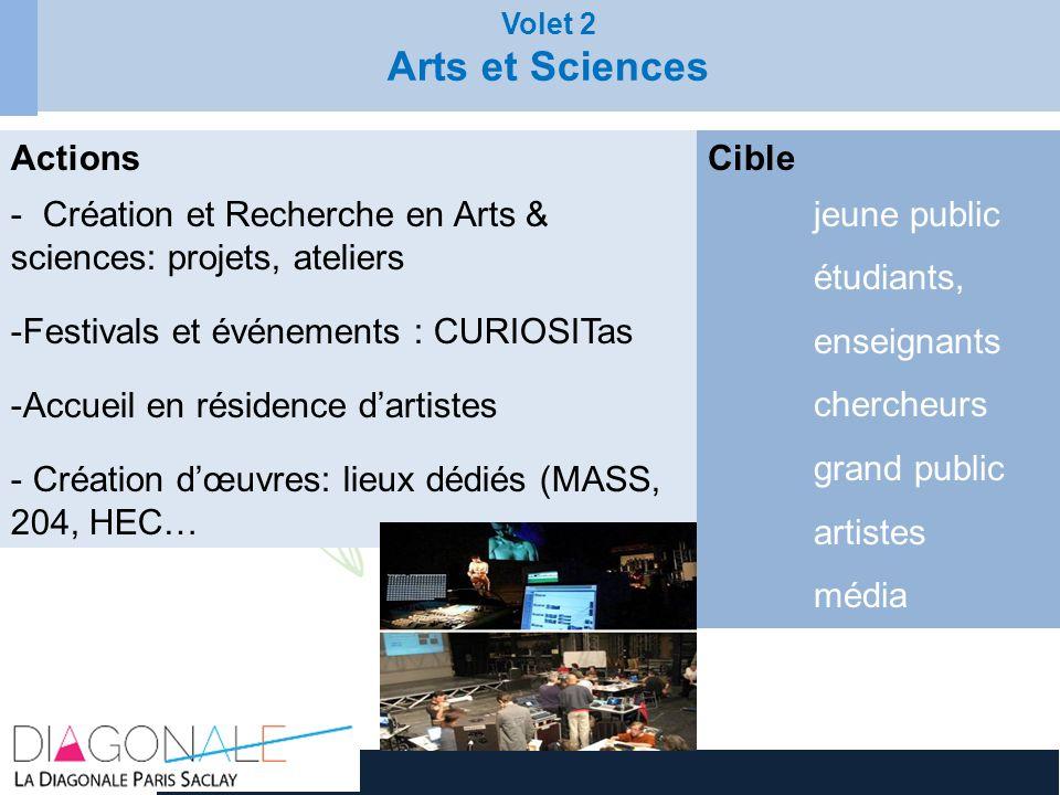 Volet 2 Arts et Sciences Actions Création et Recherche en Arts & sciences: projets, ateliers Festivals et événements : CURIOSITas Accueil en résidence