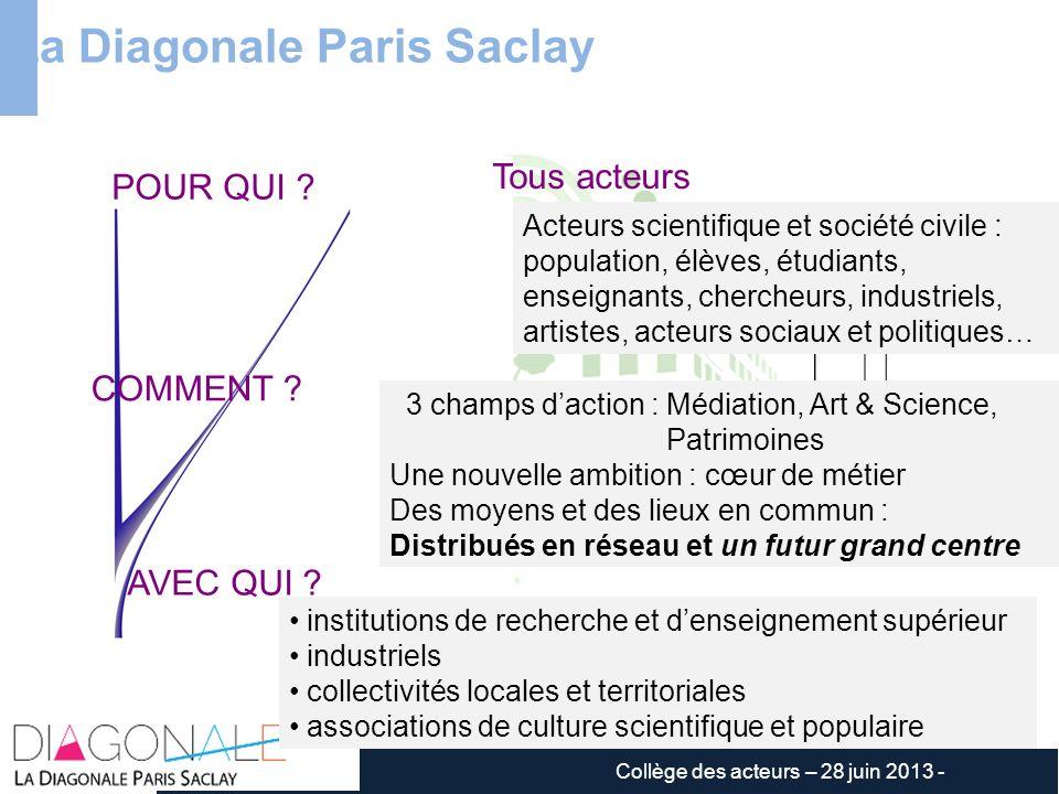 La Diagonale Paris Saclay 3 champs daction : Médiation, Art & Science, Patrimoines Une nouvelle ambition : cœur de métier Des moyens et des lieux en c