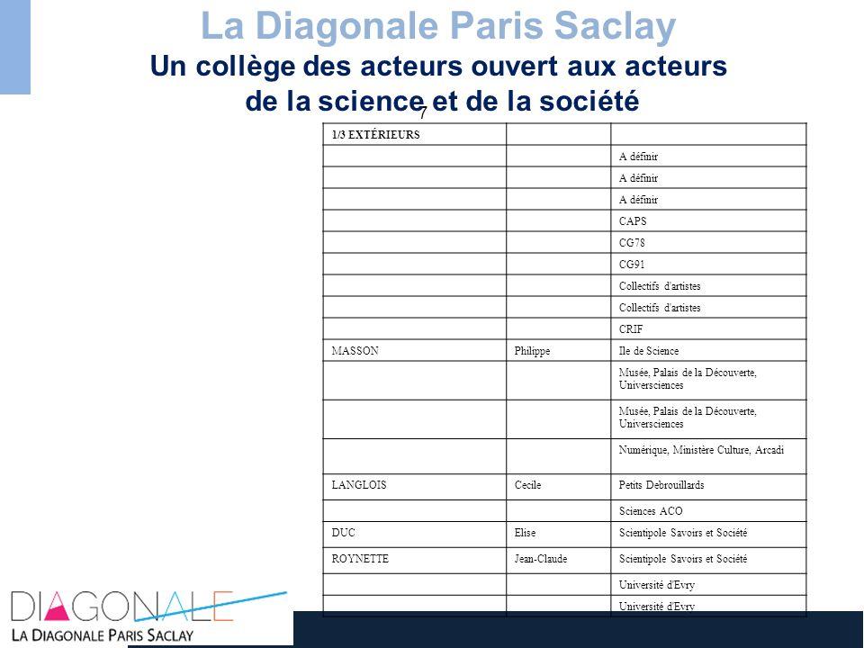7 La Diagonale Paris Saclay Un collège des acteurs ouvert aux acteurs de la science et de la société 1/3 EXTÉRIEURS A définir CAPS CG78 CG91 Collectif