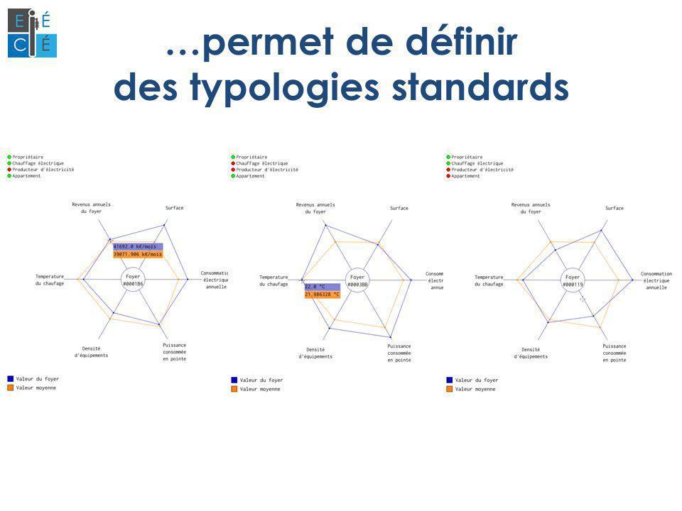 …permet de définir des typologies standards