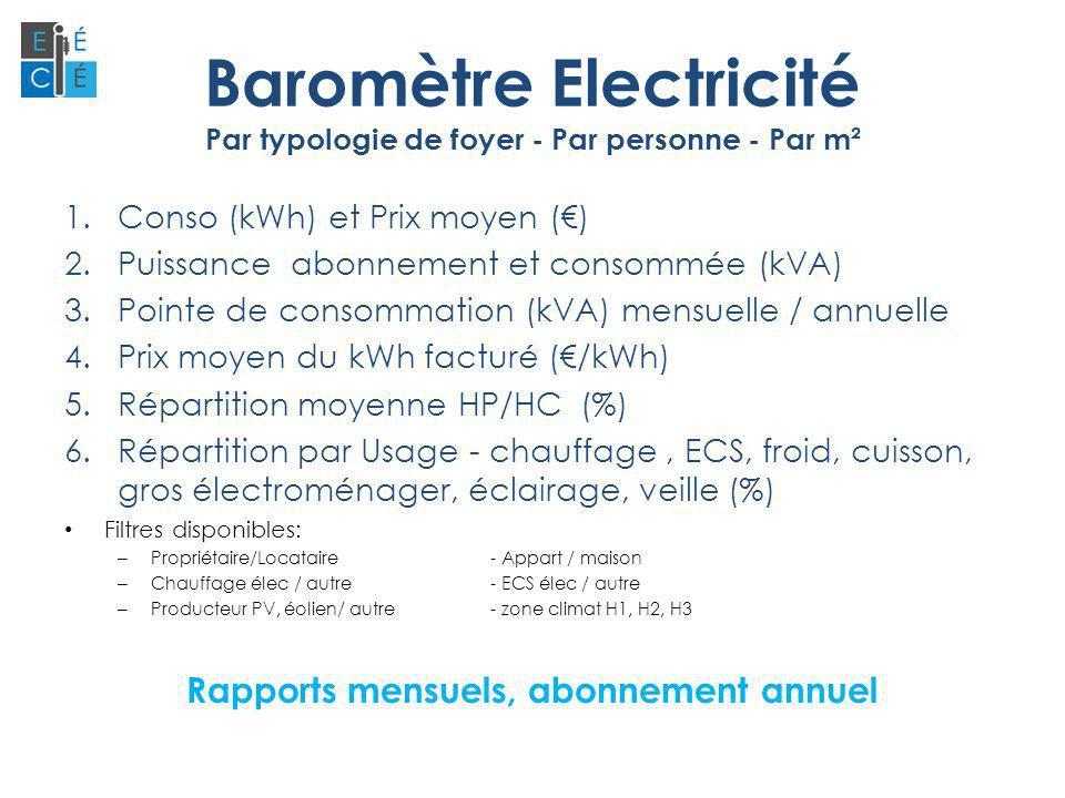 Baromètre Electricité Par typologie de foyer - Par personne - Par m² 1.Conso (kWh) et Prix moyen () 2.Puissance abonnement et consommée (kVA) 3.Pointe de consommation (kVA) mensuelle / annuelle 4.Prix moyen du kWh facturé (/kWh) 5.Répartition moyenne HP/HC (%) 6.Répartition par Usage - chauffage, ECS, froid, cuisson, gros électroménager, éclairage, veille (%) Filtres disponibles: – Propriétaire/Locataire- Appart / maison – Chauffage élec / autre- ECS élec / autre – Producteur PV, éolien/ autre - zone climat H1, H2, H3 Rapports mensuels, abonnement annuel