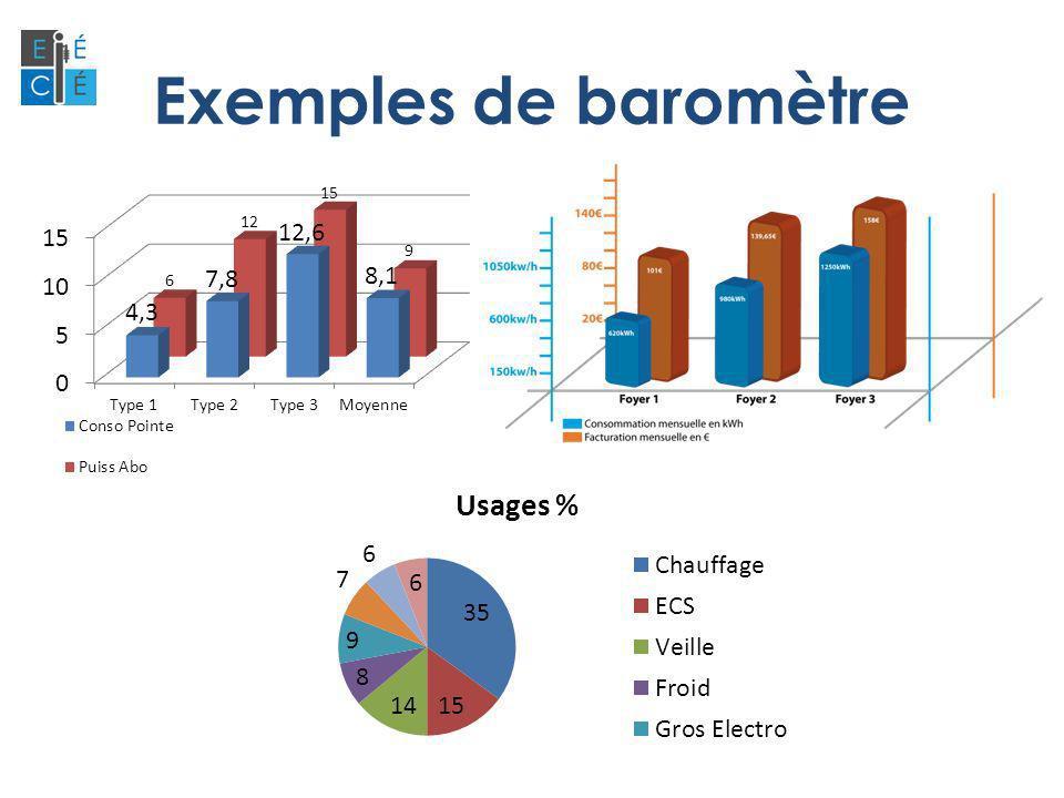 Exemples de baromètre