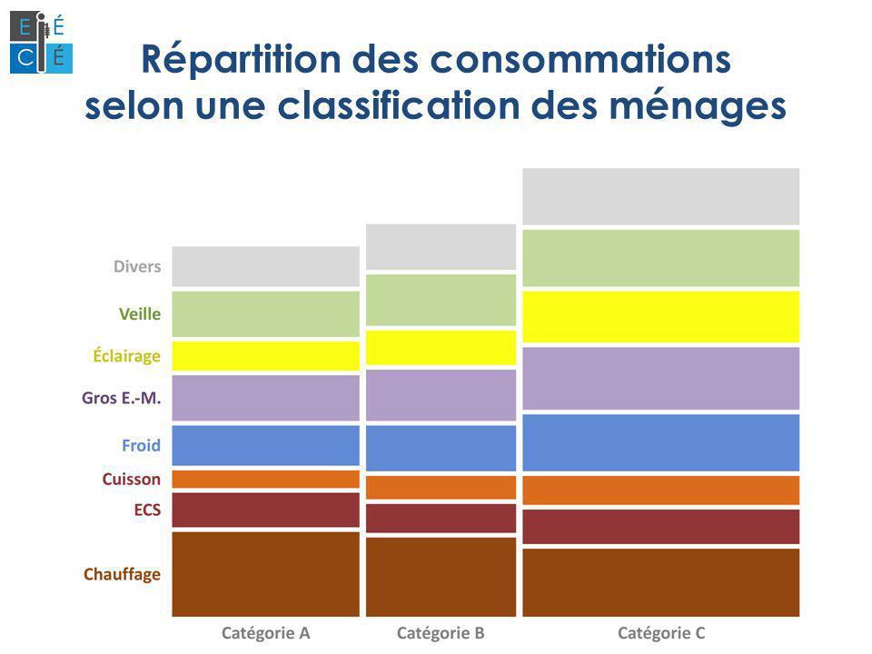 Répartition des consommations selon une classification des ménages
