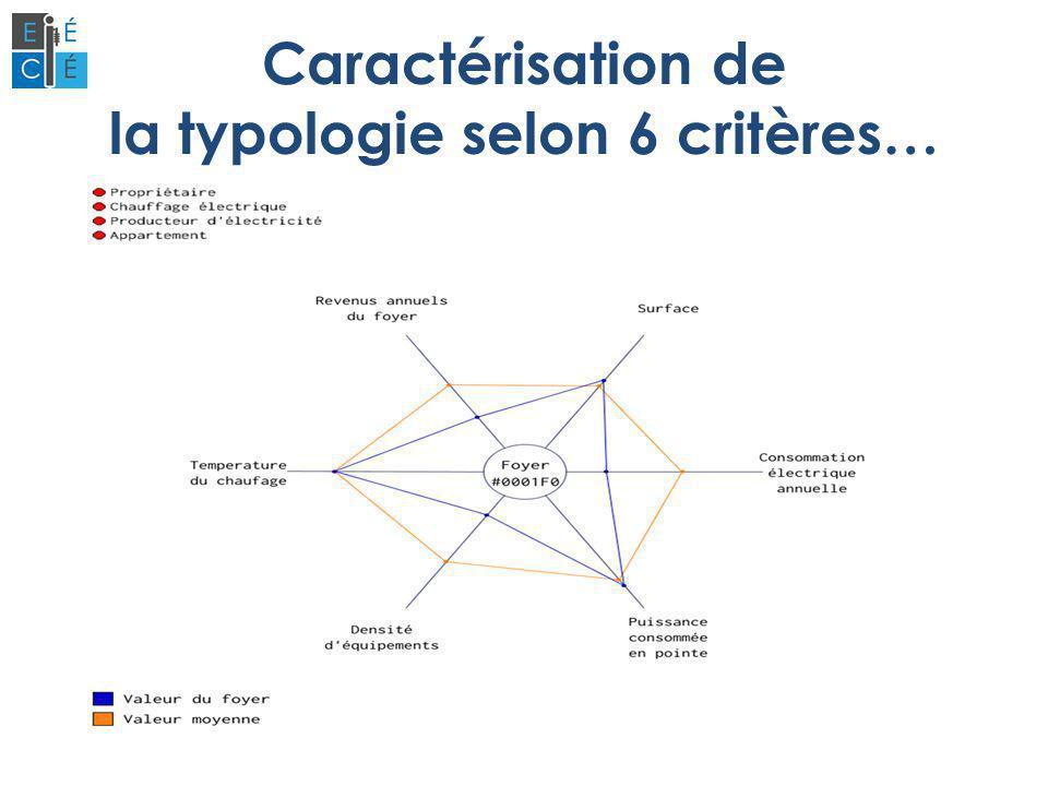 Caractérisation de la typologie selon 6 critères…