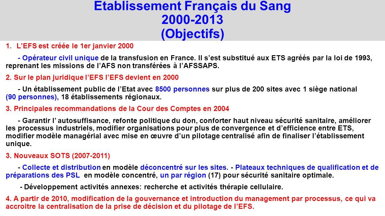Etablissement Français du Sang 2000-2013 (Objectifs) 1.LEFS est créée le 1er janvier 2000 - Opérateur civil unique de la transfusion en France. Il ses