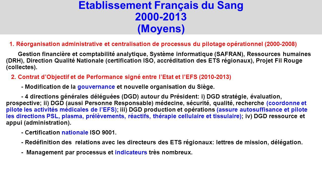 1. Réorganisation administrative et centralisation de processus du pilotage opérationnel (2000-2008) Gestion financière et comptabilité analytique, Sy