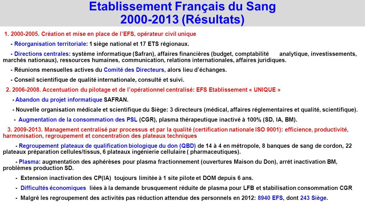 Etablissement Français du Sang 2000-2013 (Résultats) 1. 2000-2005. Création et mise en place de lEFS, opérateur civil unique - Réorganisation territor