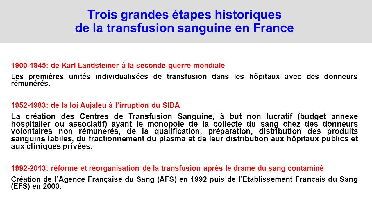 Trois grandes étapes historiques de la transfusion sanguine en France 1900-1945: de Karl Landsteiner à la seconde guerre mondiale Les premières unités