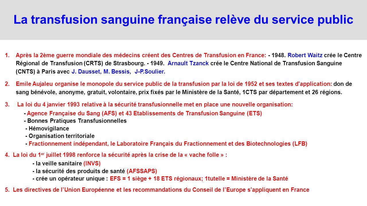 La transfusion sanguine française relève du service public 1.Après la 2ème guerre mondiale des médecins créent des Centres de Transfusion en France: -