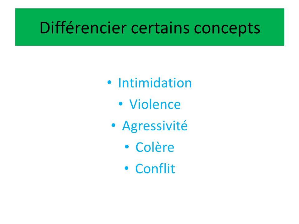 Différencier certains concepts Intimidation Violence Agressivité Colère Conflit
