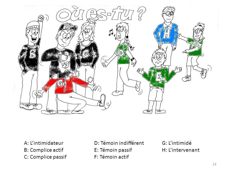 24 A: Lintimidateur D: Témoin indifférent G: Lintimidé B: Complice actif E: Témoin passif H: Lintervenant C: Complice passif F: Témoin actif