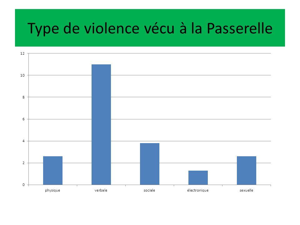 Type de violence vécu à la Passerelle