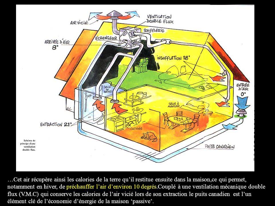 …Cet air récupère ainsi les calories de la terre quil restitue ensuite dans la maison,ce qui permet, notamment en hiver, de préchauffer lair denviron 10 degrés.Couplé à une ventilation mécanique double flux (V.M.C) qui conserve les calories de lair vicié lors de son extraction le puits canadien est lun élément clé de léconomie dénergie de la maison passive.