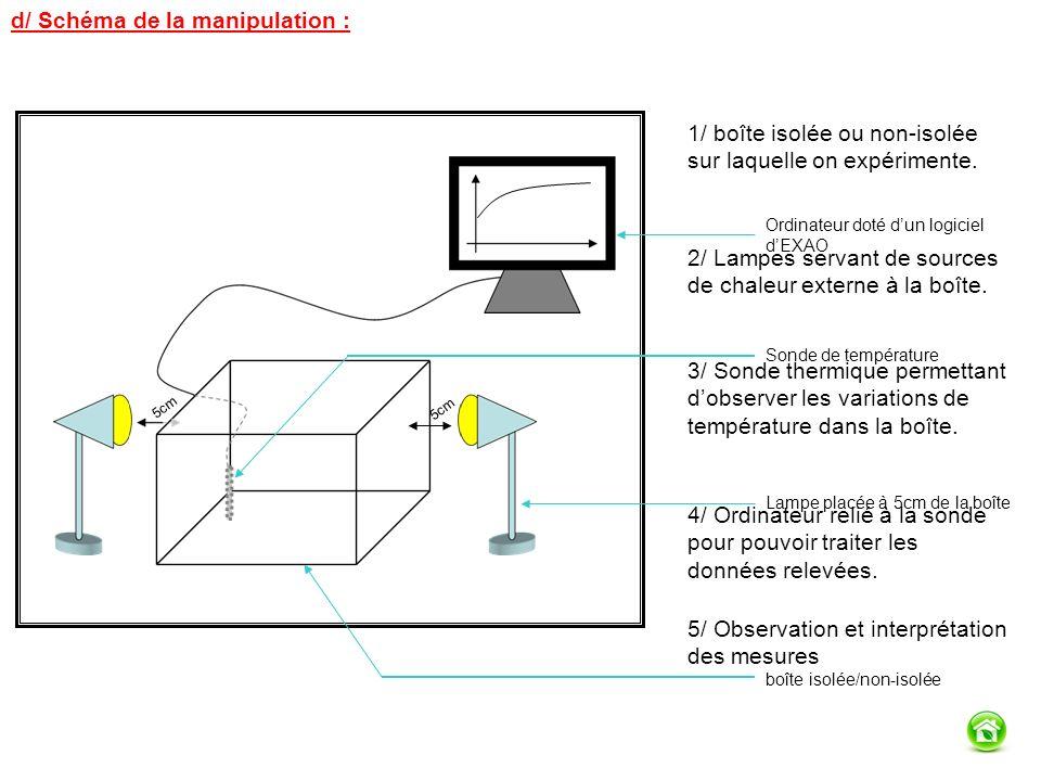 d/ Schéma de la manipulation : 5cm Ordinateur doté dun logiciel dEXAO Sonde de température Lampe placée à 5cm de la boîte boîte isolée/non-isolée 1/ boîte isolée ou non-isolée sur laquelle on expérimente.