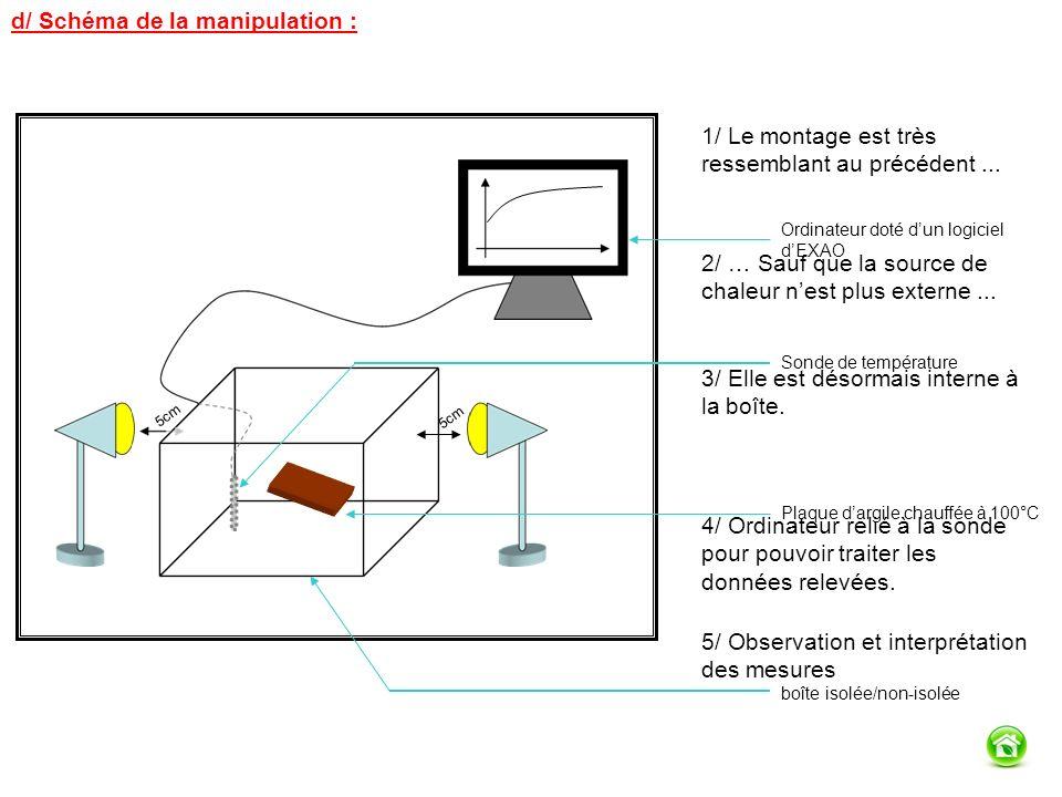 d/ Schéma de la manipulation : 5cm Ordinateur doté dun logiciel dEXAO Sonde de température Plaque dargile chauffée à 100°C boîte isolée/non-isolée 1/ Le montage est très ressemblant au précédent...