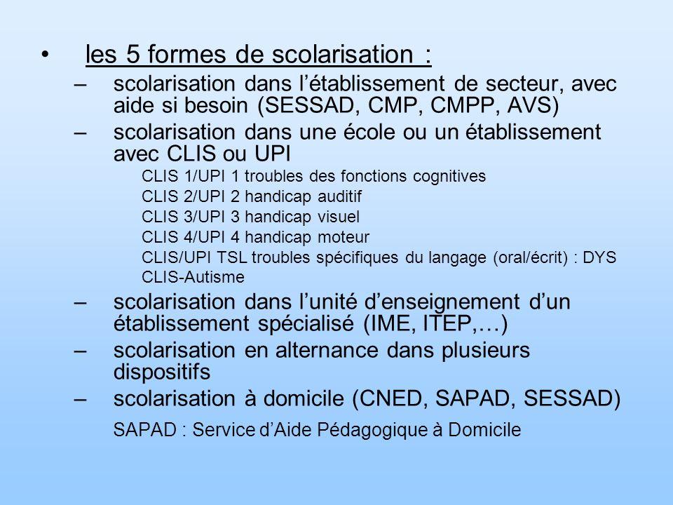 les 5 formes de scolarisation : –scolarisation dans létablissement de secteur, avec aide si besoin (SESSAD, CMP, CMPP, AVS) –scolarisation dans une école ou un établissement avec CLIS ou UPI CLIS 1/UPI 1 troubles des fonctions cognitives CLIS 2/UPI 2 handicap auditif CLIS 3/UPI 3 handicap visuel CLIS 4/UPI 4 handicap moteur CLIS/UPI TSL troubles spécifiques du langage (oral/écrit) : DYS CLIS-Autisme –scolarisation dans lunité denseignement dun établissement spécialisé (IME, ITEP,…) –scolarisation en alternance dans plusieurs dispositifs –scolarisation à domicile (CNED, SAPAD, SESSAD) SAPAD : Service dAide Pédagogique à Domicile