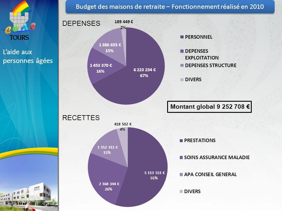 Laide aux personnes âgées Montant global 9 252 708 DEPENSES RECETTES Budget des maisons de retraite – Fonctionnement réalisé en 2010