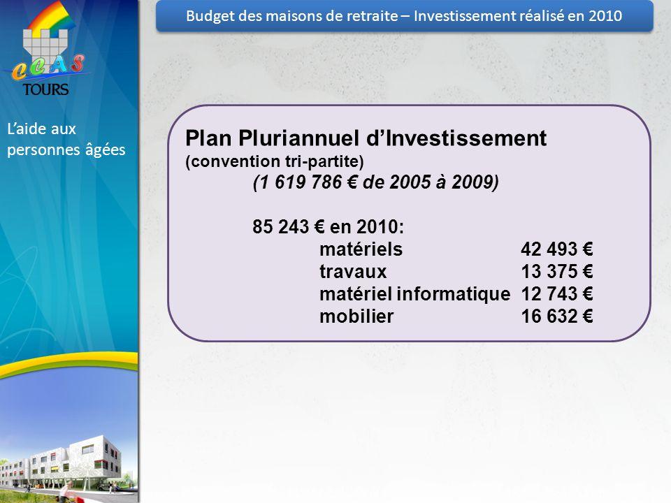 Laide aux personnes âgées Budget des maisons de retraite – Investissement réalisé en 2010 Plan Pluriannuel dInvestissement (convention tri-partite) (1 619 786 de 2005 à 2009) 85 243 en 2010: matériels42 493 travaux13 375 matériel informatique12 743 mobilier16 632