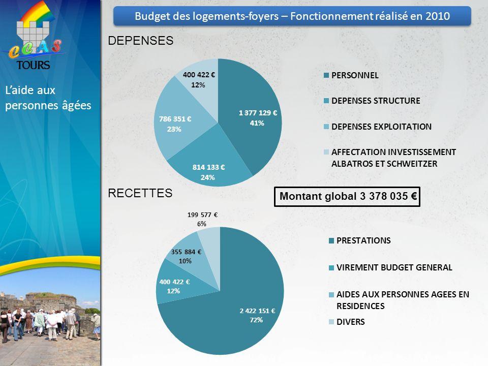 Laide aux personnes âgées Montant global 3 378 035 DEPENSES RECETTES Budget des logements-foyers – Fonctionnement réalisé en 2010